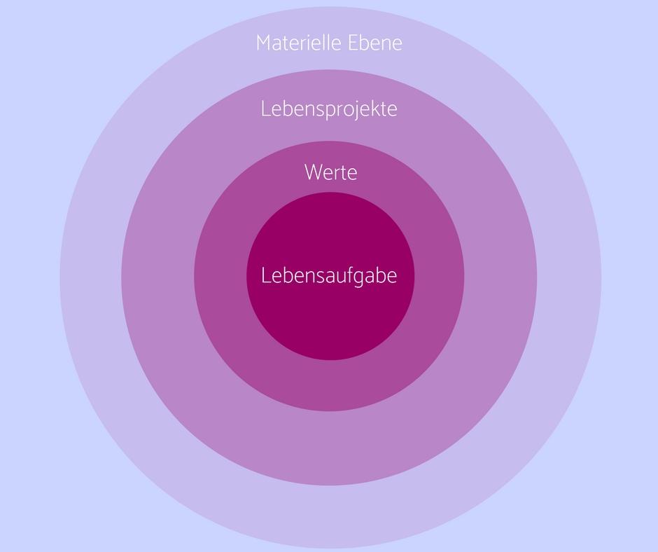 Materielle-Ebene1